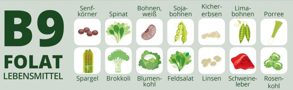 Folsäure und Folat in Lebensmitteln
